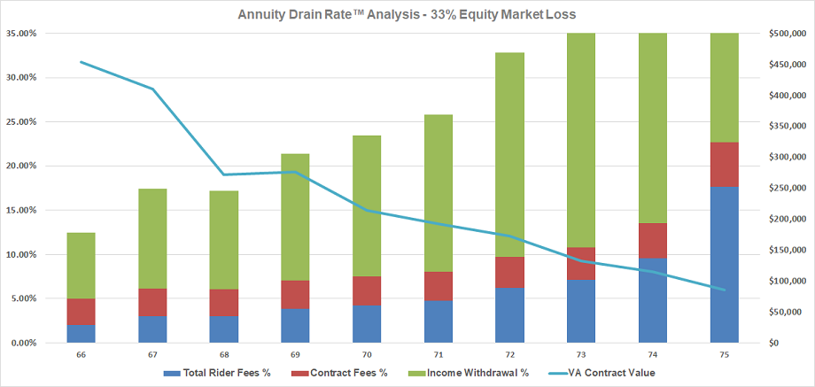 Annuity Drain Rate Analysis - 33% Equity Market Loss