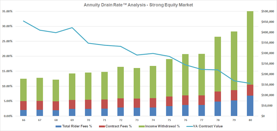 Annuity Drain Rate Analysis - Strong Equity Market