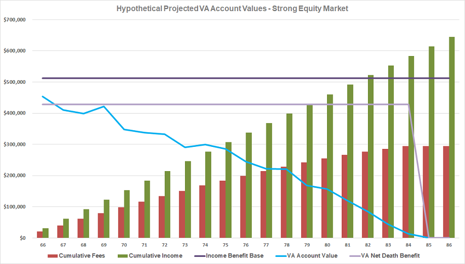 Hypothetical Projected VA Account Values - Strong Equity Market